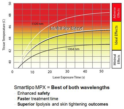 Smartlipo Mpx Treatment Clinic Harley Street London